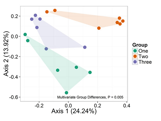 Principal coordinate analysis using the UniFrac metric to summarize community trends among groups. Significance of group differences is included